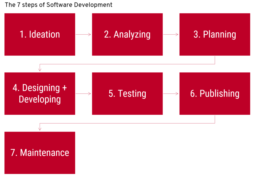 The 7 steps of software development: ideation, analyzing, planning, development, testing, publishing and maintenance.